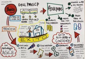 PMUSCP - Infografía