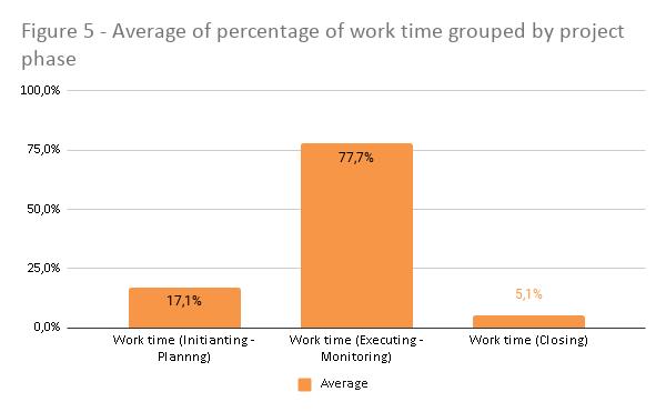 Promedio del porcentaje de tiempo de trabajo agrupado por fase del proyecto