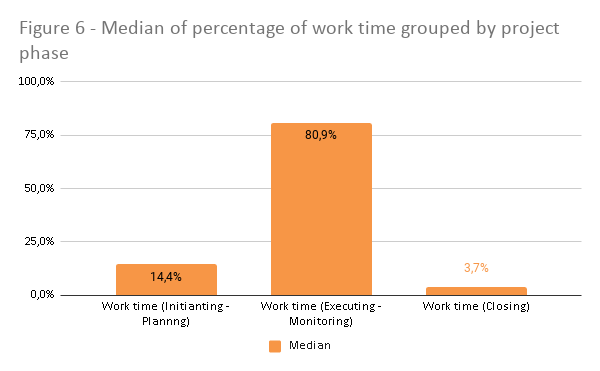 Mediana del porcentaje de tiempo de trabajo agrupado por fase del proyecto