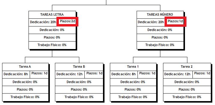 Planificación - EDT