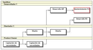 Diagrama de red - WBS Schedule Pro