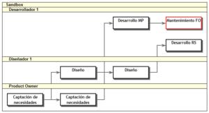 Diagrama de red - WBS Schedule Pro
